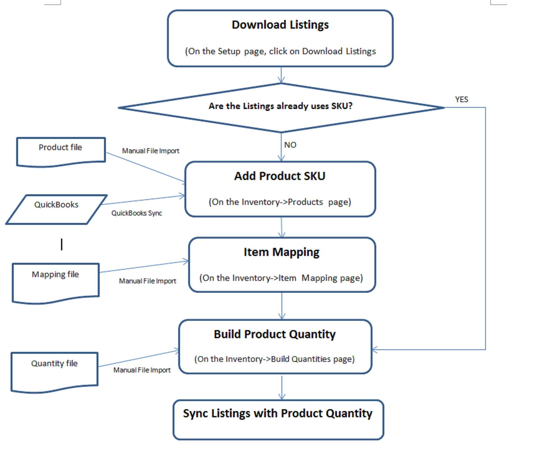 Inventory Setup Flow